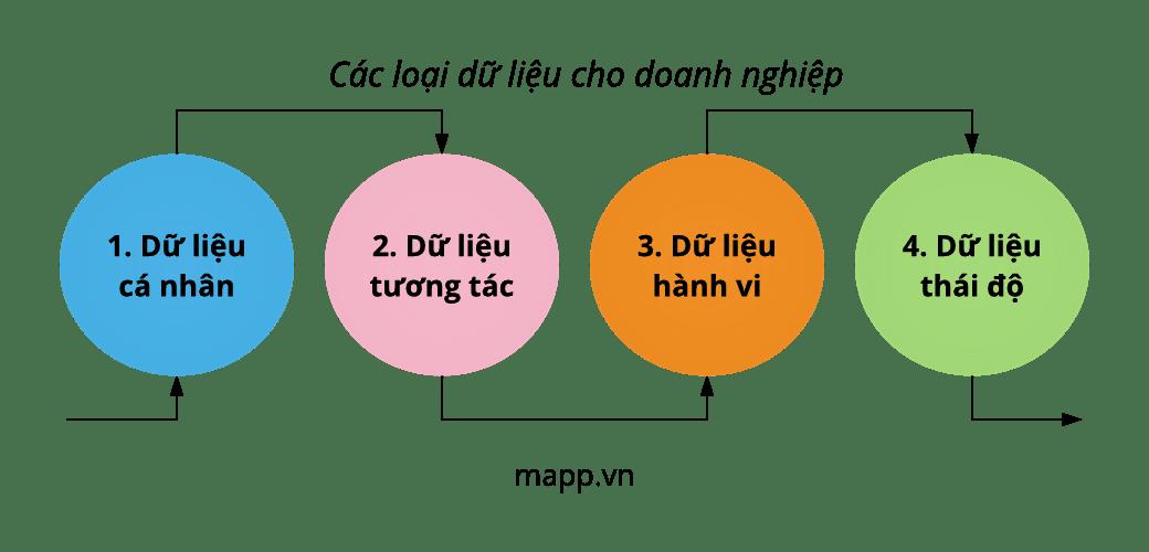 4-loai-du-lieu-cho-doanh-nghiep-photo