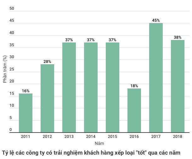 """tỷ lệ các công ty có trải nghiệm khách hàng xếp loại """"tốt"""" qua các năm"""