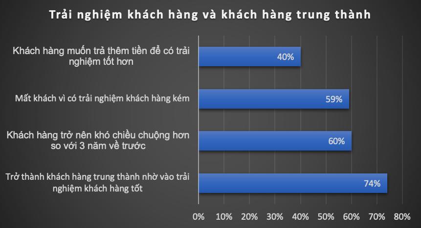 Trải nghiệm khách hàng vs. Khách hàng trung thành
