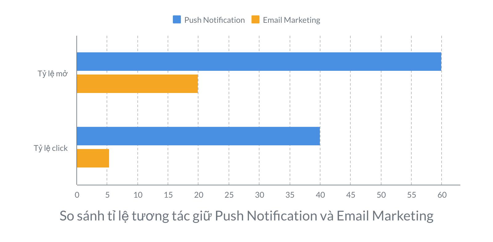 So sánh tỉ lệ tương tác giữ Push Notification và Email Marketing