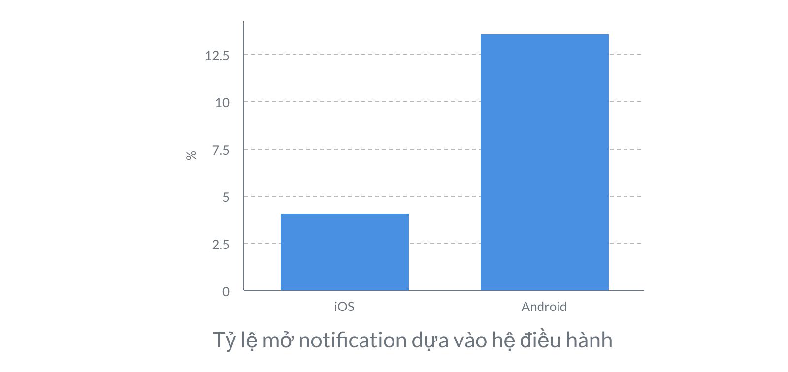 Tỷ lệ mở notification dựa vào hệ điều hành