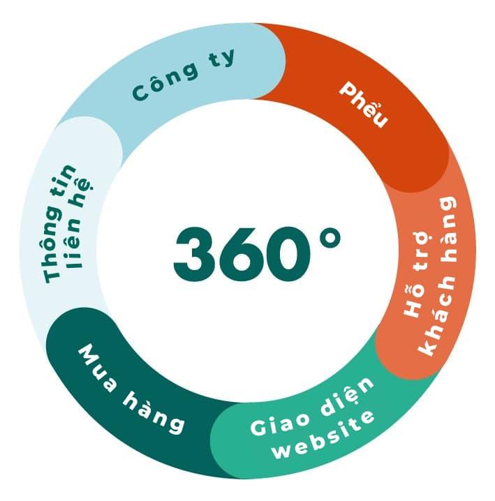 Hành trình khách hàng 360 độ