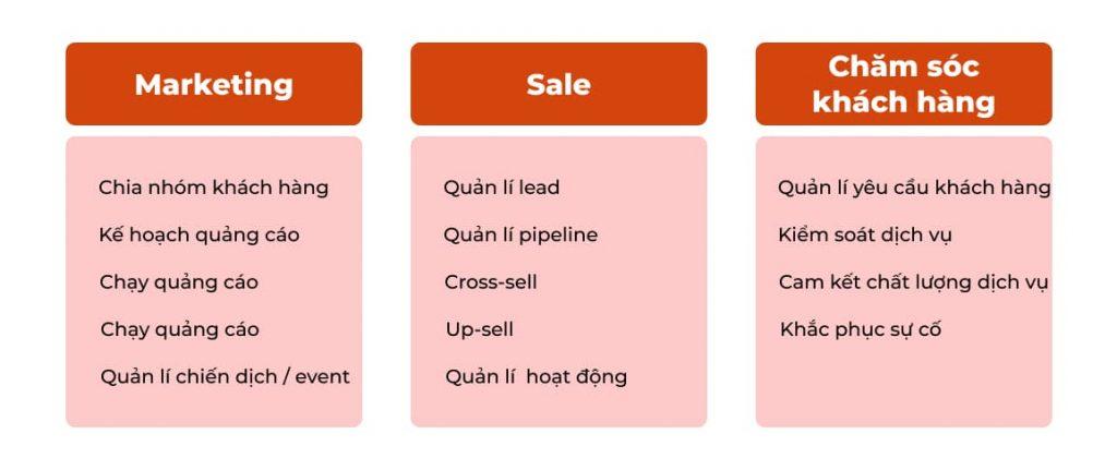 Quy trình hoạt động CRM mẫu cho doanh nghiệp